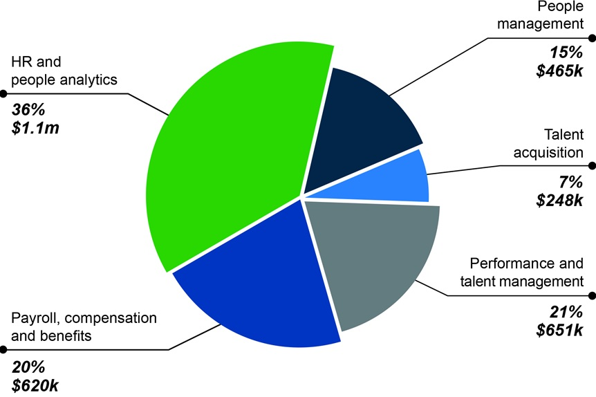 Forrester Sage People savings comparison by area in dollars AUS in a pie-chart
