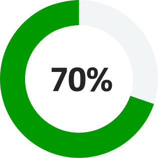 Practice of Now key statistic 70% icon: annulus with 87% filled and text in centre of ring: 70%