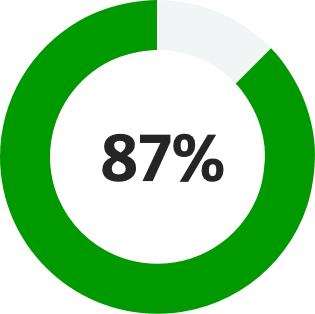 Practice of Now key statistic 87% icon: annulus with 87% filled and text in centre of ring: 87%