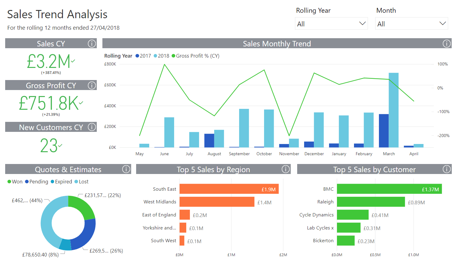 Sales Trend Analysis dashboard