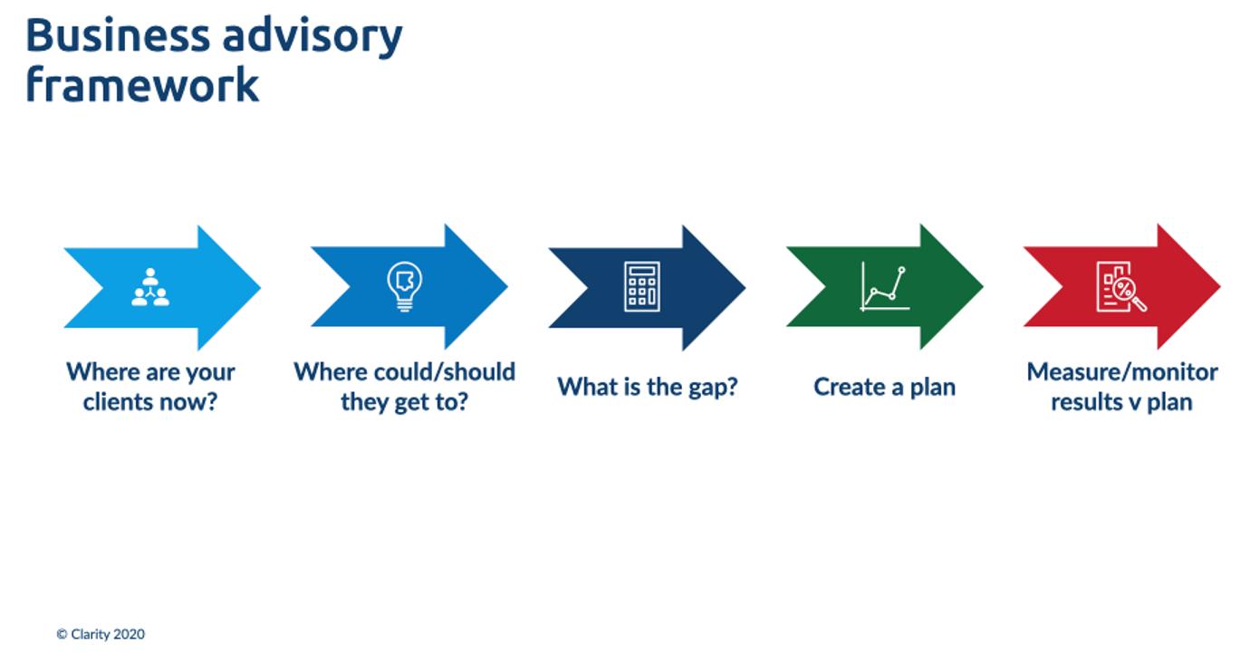 business advisory framework