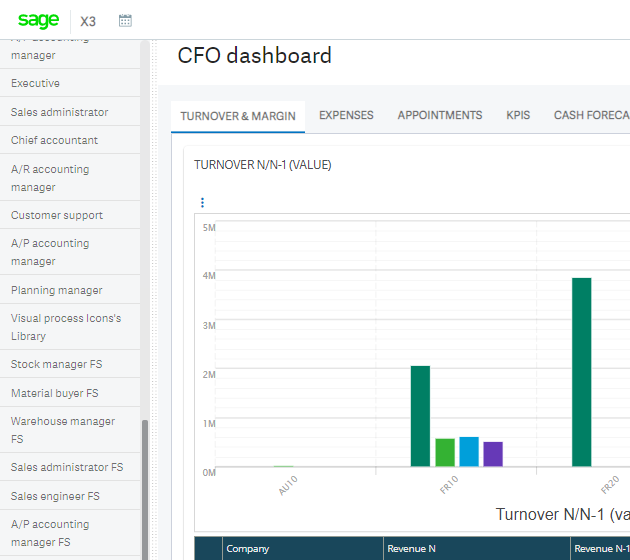 Screenshot of the Sage X3 CFO dashboard