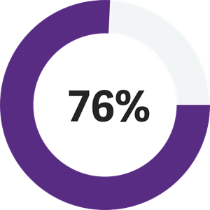 CFO 3.0 statistics: graphic showing an annulus with text: 76%