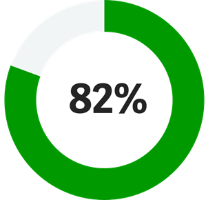 Practice of Now key statistic 82% icon: annulus with 87% filled and text in centre of ring: 82%