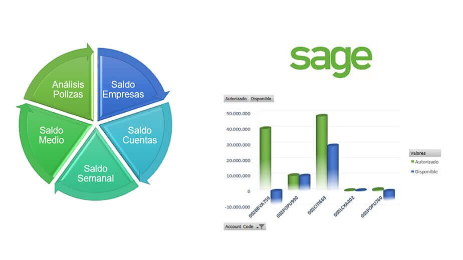 Diagrama y tablas con logotipo de Sage