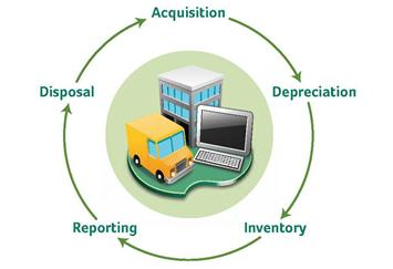Fixed Assets Lifecycle