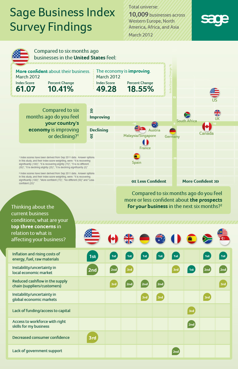 Sage Business Index Survey Findings - United States