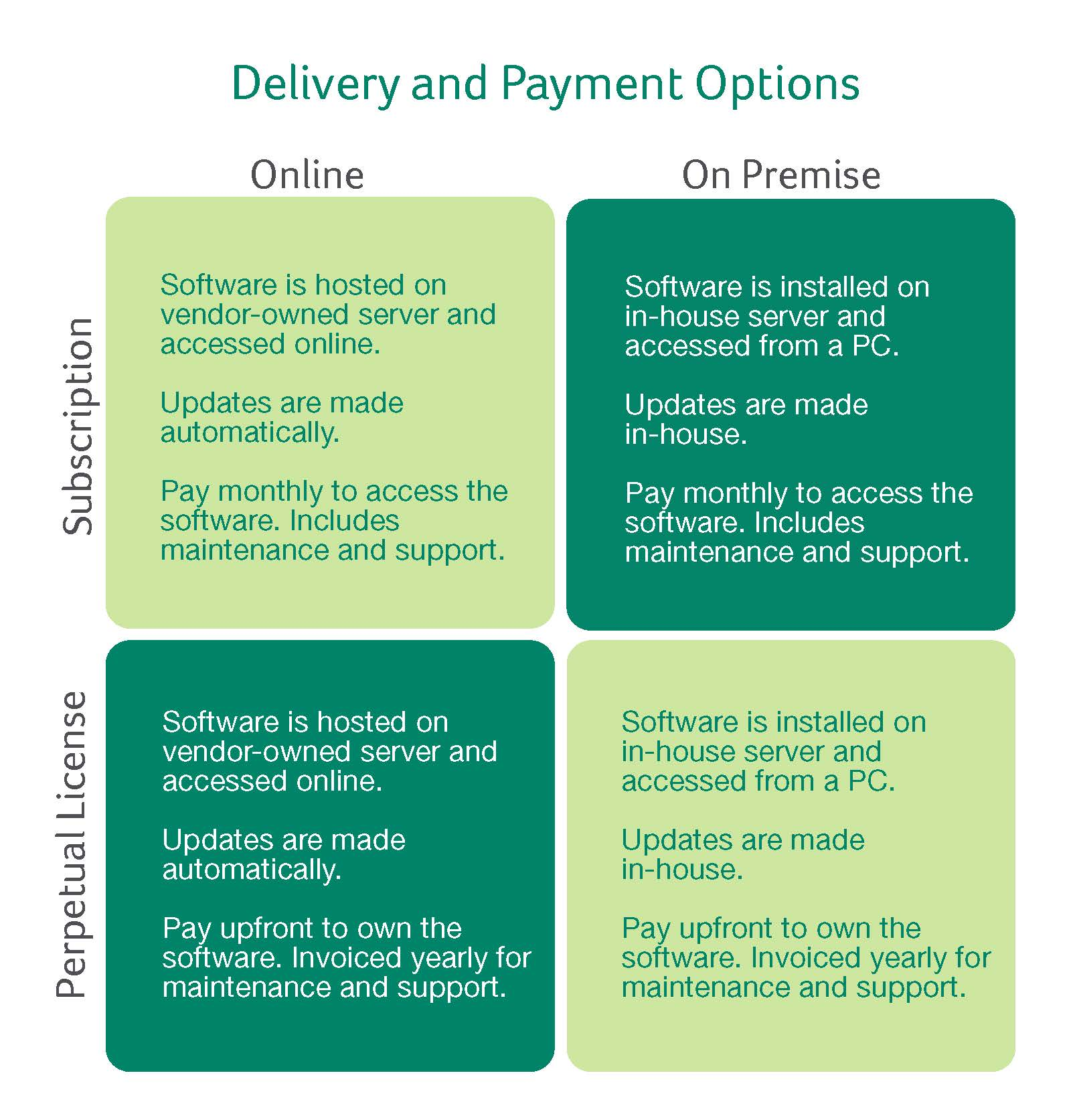 Sage Nonprofit Online Pricing & Delivery Options