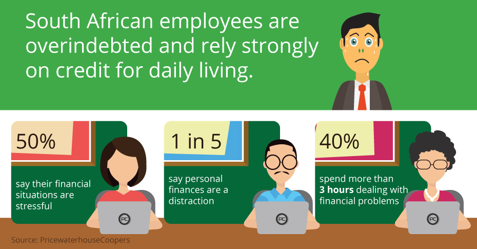 Understand your employees debt, review these statistics.