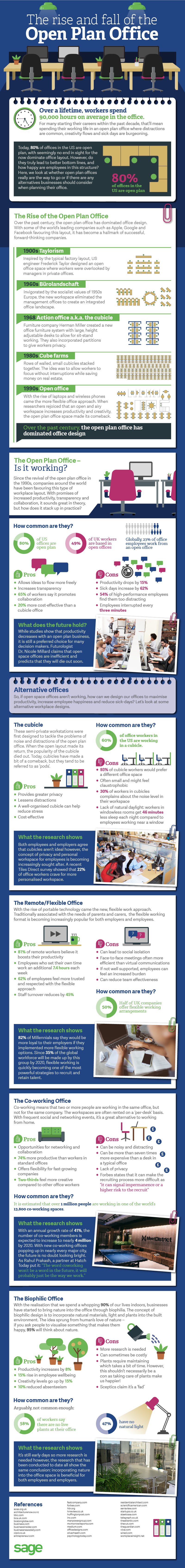 Sage_open-plan-offices-and-productivity_infographic