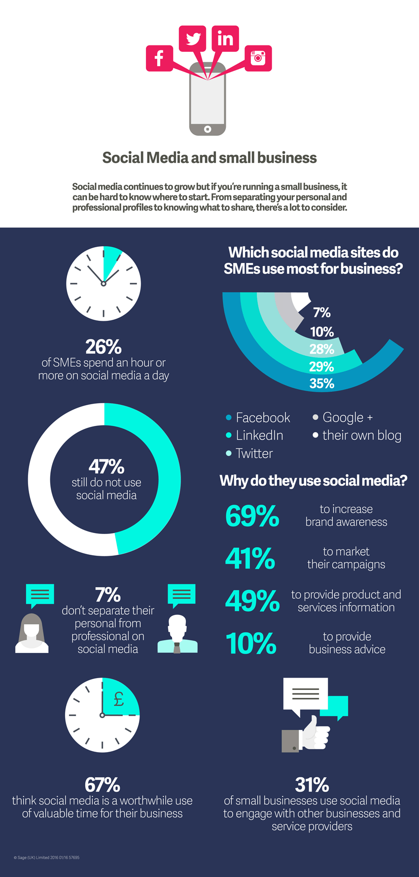 Infographic - social media & small business