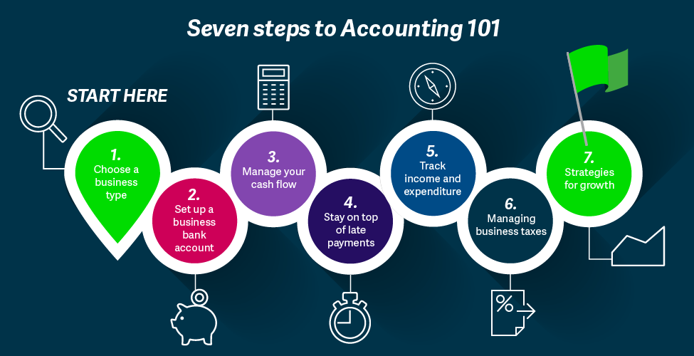 seven-steps-to-accounting