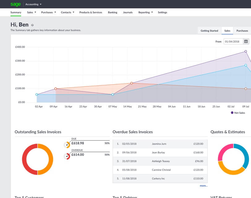 Screenshot of the Sage Business Cloud Accounting platform homescreen