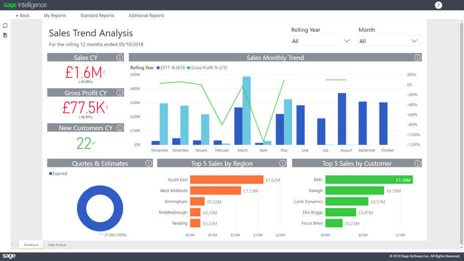 Screenshot of Sage Intelligence Sales Trend Analysis screen